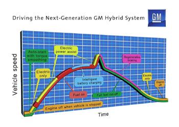 Hybridní pohon General Motors