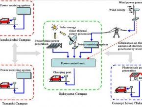 Japonsko / Mitsubishi - dobíjecí infrastruktura pro elektromobily