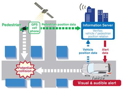 Nissan - inteligentní dopravní systém
