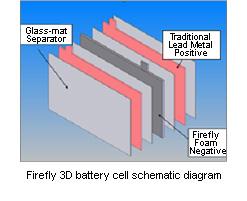 olověná baterie Firefly