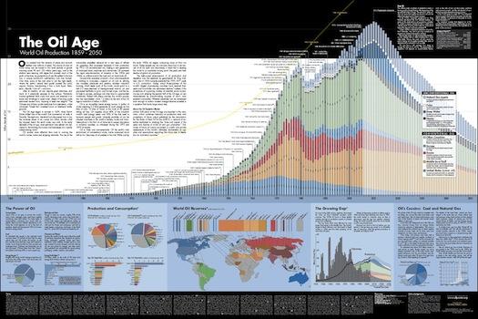 Hybrid.cz obrázky ropný zlom The Oil Age