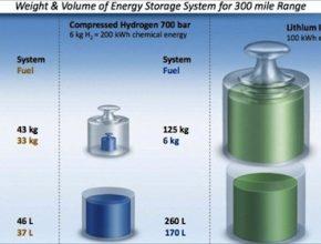 auta na vodík - Havaj - energetické srovnání
