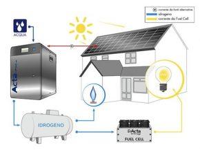 vodík - domácí výroba vodíku Acta