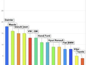 automobilky snižování emisí