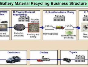 Toyota - recyklace NiMH baterií
