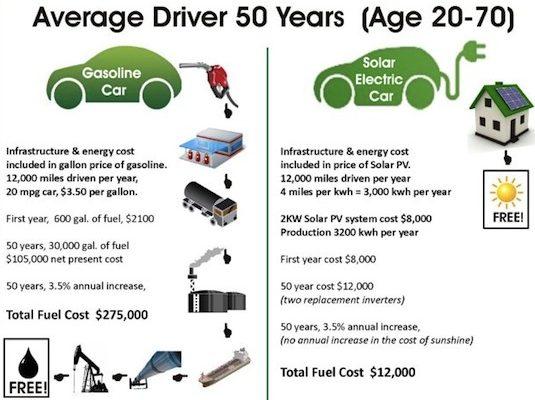 auto cena pohonných hmot srovnání s elektromobilem