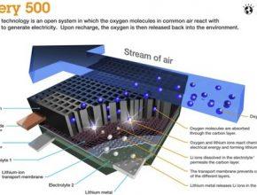 auto IBM lithium-vzduchvá baterie Battery 500