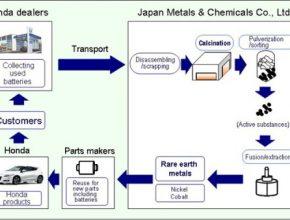 recyklace baterií NiMH