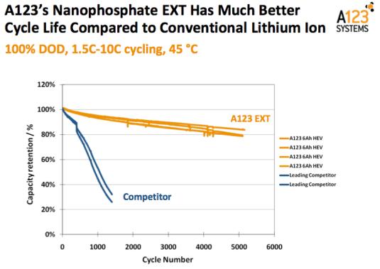 Nanophosphate EXT průběh cyklů