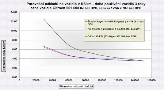auto elektromobil Citroen C-Zero TCO graf