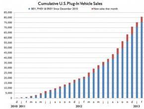 auto graf prodej elektrických aut v USA EDTA
