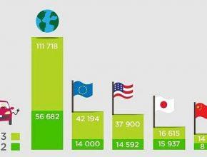Prodeje elektromobilů ve světě