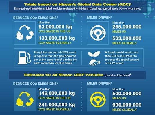 auto Nissan Leaf globální prodeje 115 000, prodej v USA 50 000