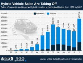 Statistika prodeje hybridních aut v USA