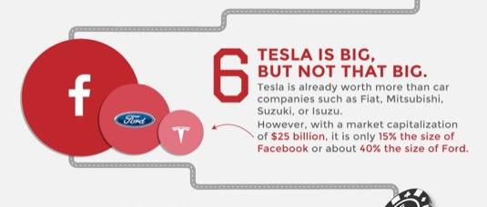 auto 10 věcí o Tesla Motors které možná nevíte