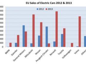 auto graf prodeje elektrických aut v Evropě