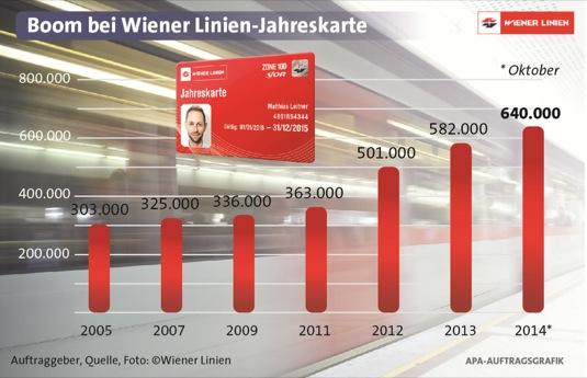 auto MHD hromadná doprava roční jízdné Vídeň Rakousko