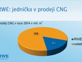 auto prodej CNG RWE
