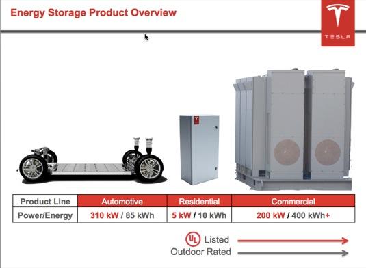 auto Tesla Motors baterie pro domácnost a průmysl