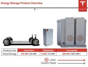 auto Tesla Motors výrobce baterií