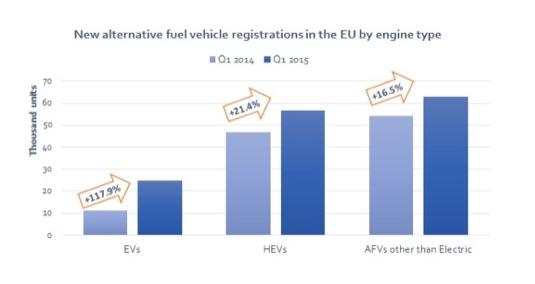 auto Evropa prodej alternativních pohonů aut