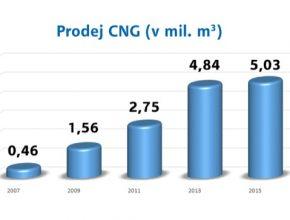 auto graf prodeje stlačeného zemního plynu v České republice RWE