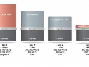 auto SolidEnergy Systems hustota baterií gra