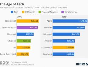 auto graf Statista The Age of Tech technologie informační