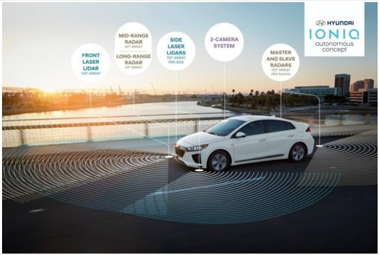 Hyundai představuje autonomní vozidlo s nově umístěným systémem laserového měření vzdálenosti LIDAR