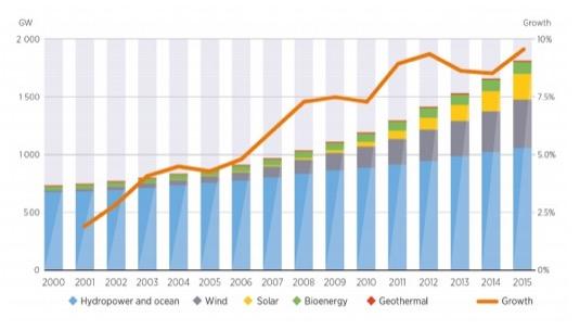auto graf růst obnovitelných zdrojů