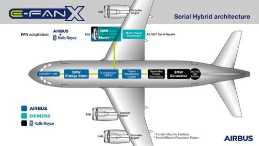 Schéma hybridního letadla E-Fan X