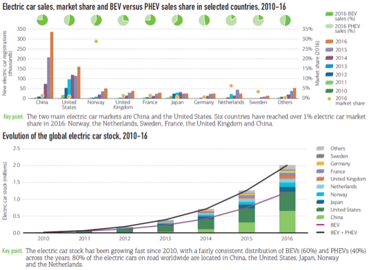 Vývoj trhu s elektromobily v letech 2010-2016