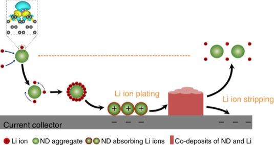 Ionty lithia (malé červené kuličky) obklopí částici nanodiamantu (velká zelená kulička) a společně se konvekcí v elektrickém poli pohybují k měděnému plechu. Tam od něho lithné ionty obdrží elektrony, které je přemění zásluhou nanodiamantu na ukázněnou kovovou vrstvu.