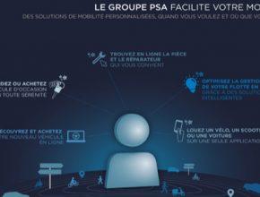 auto nové služby mobility skupiny PSA