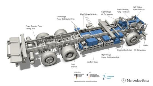 Elektrické nákladní auto Mercedes-Benz eActros