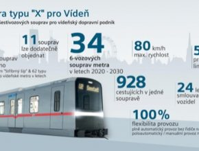 Siemens vyrobí 34 plně automatizovaných souprav metra pro Vídeň
