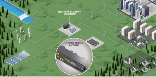 auto Renault úložný bateriový systém