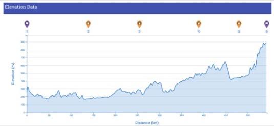 Profil převýšení trasy