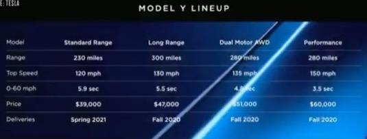 Tesla Model Y - tabulka specifikací