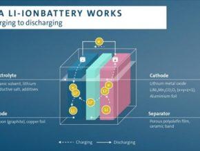 auto Volkswagen jak funguje lithium-iontová li-ion baterie