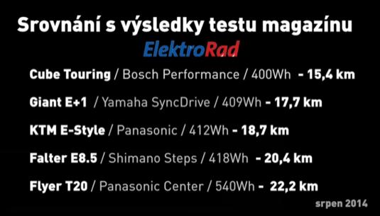 V roce 2014 testoval německý časopis ElektroRad a po něm i ekolo.cz vliv hmotnosti jezdce na dojezd elektrokola do kopce. Zde je vidět jaká byla obvyklá kapacita baterií před 5 lety.