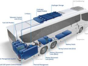 Vodíkový autobus, který vznikl spoluprací společností FlixBus a Freudenberg Sealing Technologies (FST)