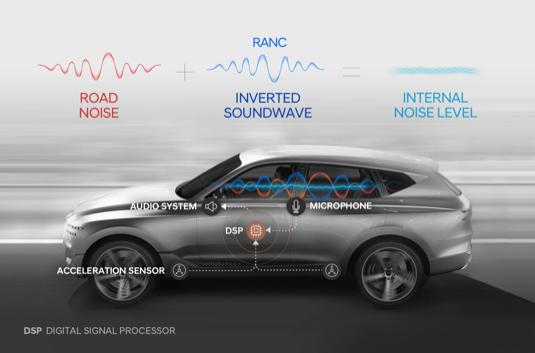 Snížení hladiny hluku od podvozku až o 3 dB zajišťuje rekordně nízké hodnoty hlučnosti v interiéru