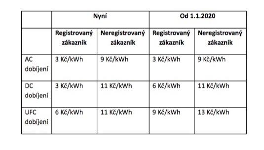 Změna ceny za veřejné dobíjení u stanic E.ON