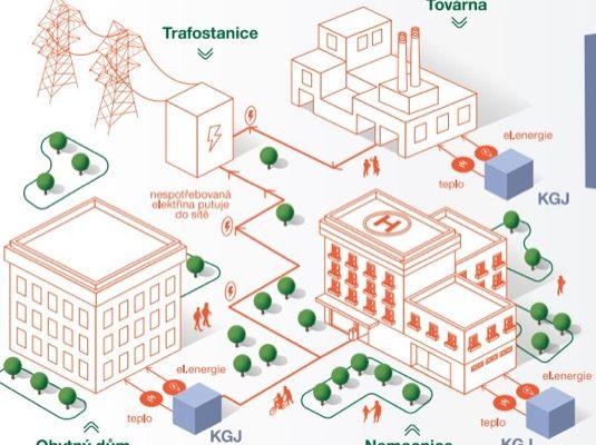 Kogenerační jednotka (KGJ) je vlastně mini-elektrárna a mini-teplárna v jednom. Jde o vysoce decentralizovaný způsob výroby energie, který přináší vysokou efektivitu, minimalizaci ztrát při přenosu a možnost využití jakožto záložního zdroje.