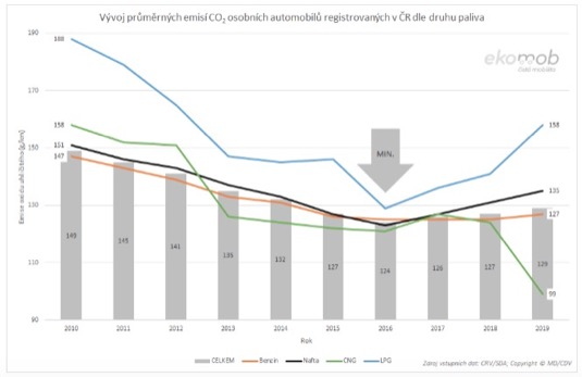 Průměrné emise v Česku prodaných nových aut za rok 2019