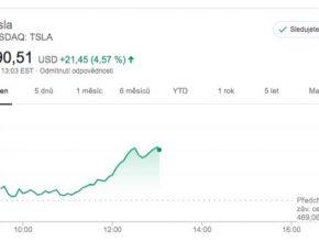 auto Tesla cena akcií
