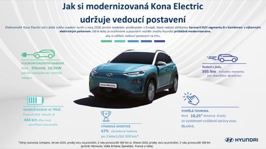 Infografika k elektromobilu Hyundai Kona Electric