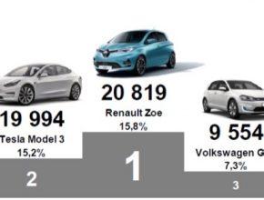 Stupnice vítězů: tři nejčastěji registrované elektromobily v Evropě za 1. čtvrtletí 2020