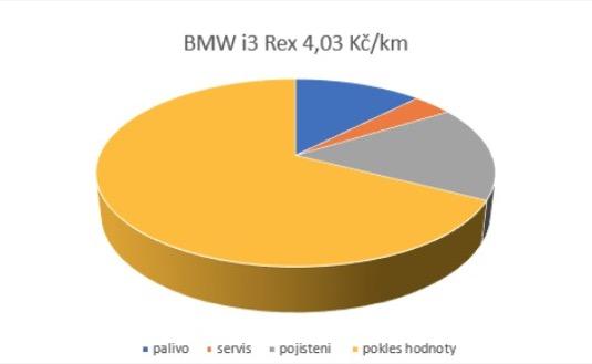 Graf rozložení nákladů pro BMW i3 REx